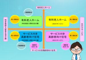 高齢者向け住まいの類型に応じた関係法令の適用1